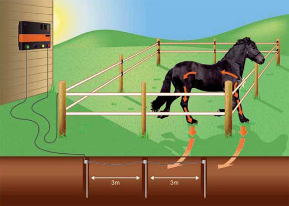 How Electric Fencing Works